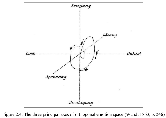 The orthogonal space of emotion as proposed by Wundt